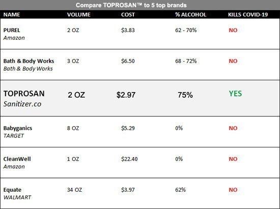 Sanitizer Compare Chart